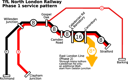 TfL North London Railway - Phase 1 implementation