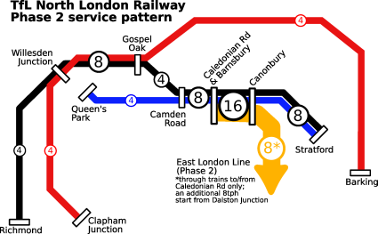TfL North London Railway - Phase 2 implementation